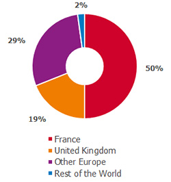 revenue by country - France, 50% - United Kingdom, 19% - Other Europe, 29% - Rest of the world, 2%