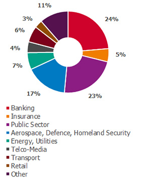 end-to-end-approach - Banking, 24% - Insurance, 5% - Public Sector, 23% - Aerospace Defence Homeland Security, 17% - Energy Utilities, 7% - Telco Media, 4% - Transport, 6% - Retail, 3% - Other, 11%