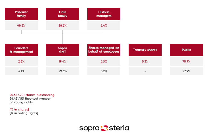 Sopra Steria - Shareholder Breakdown as at 29/02/2020
