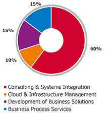 Revenue - Consulting and Systems Integration, 60% - Development of Business Solutions, 15% - Cloud and Infrastructure management, 10% - BPS, 15%