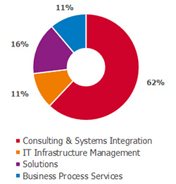Revenue - Consulting and Systems Integration, 62% - Solutions, 16% - Infrastructure management, 11% - BPS, 11%