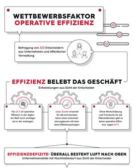 Infografik - MK Operative Effizienz 270